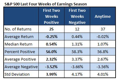 Option strategy before earnings