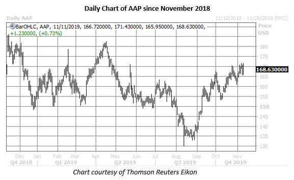 aap stock daily price chart on nov 11