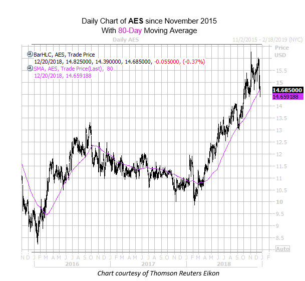AES 80-Day Chart