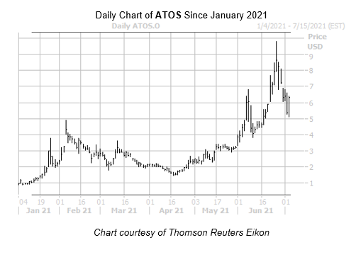 ATOS Chart July 6