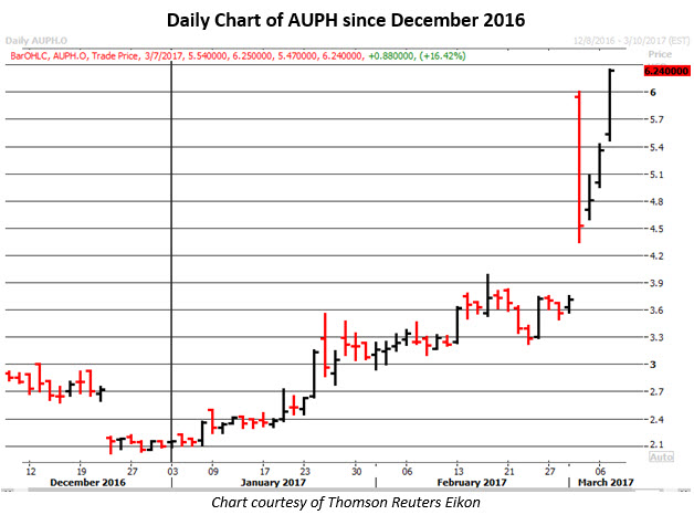 AUPH stock chart march 7