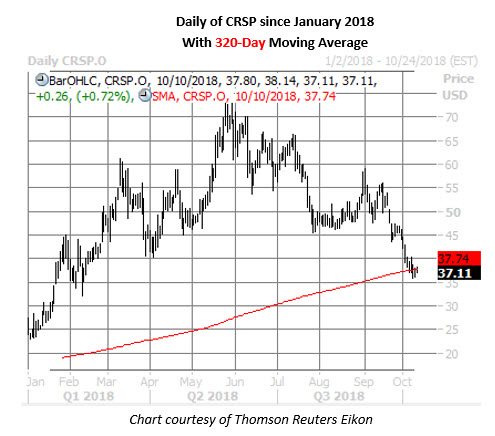 crsp stock daily chart oct 10
