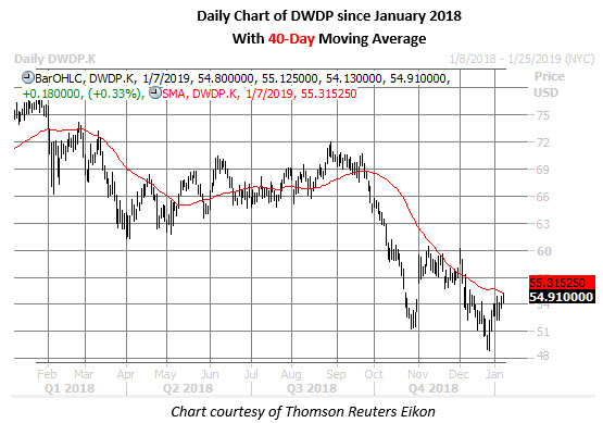 dwdp stock daily chart jan 7