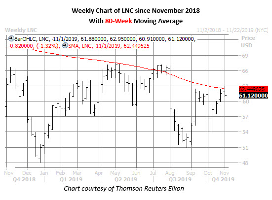 lnc stock weekly price chart on oct 30