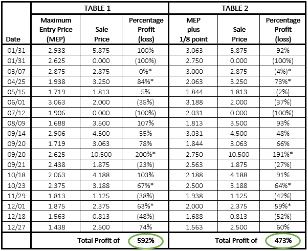 MEP graph table