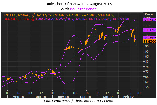 nvidia stock chart with bollinger bands