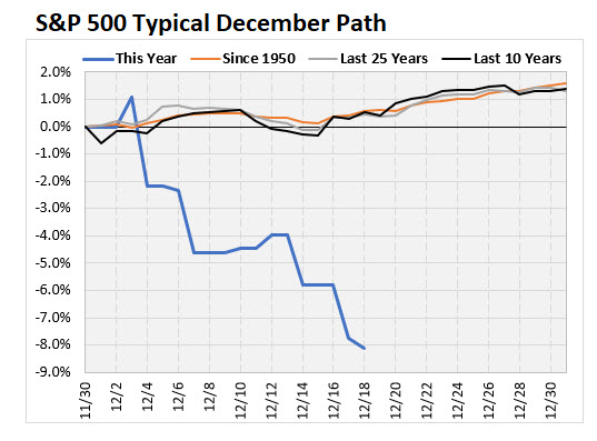 sp500 december returns since 1950