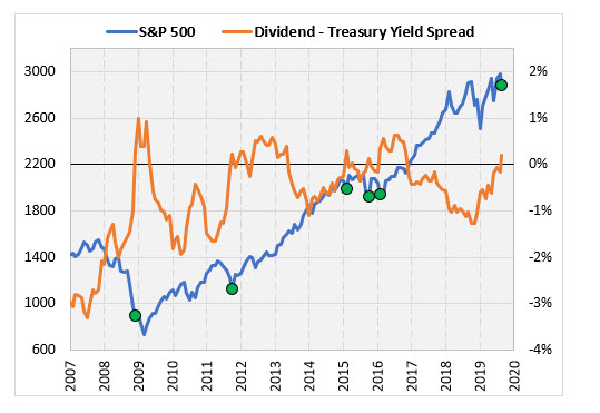 spx performance after dividend yield spread