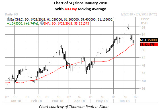 square stock chart june 28