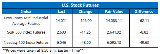 us stock futures april 2