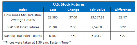 us stock futures chart nov 22