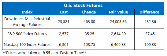 us stock index futures april 4
