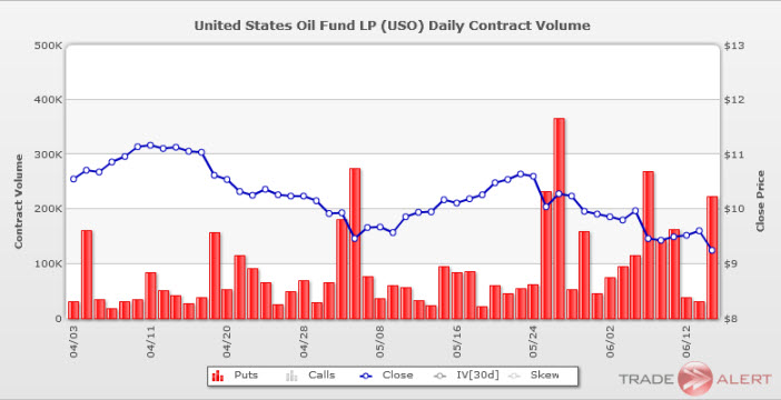 united states oil fund uso put volume